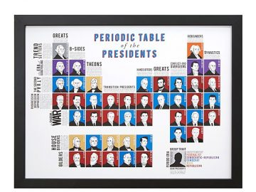 Periodic Table of Presidents 1
