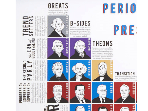 Periodic Table of Presidents 2