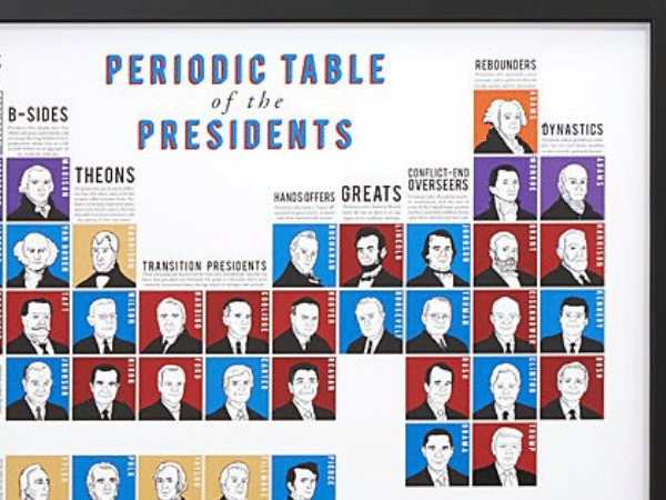 Periodic Table of Presidents 3