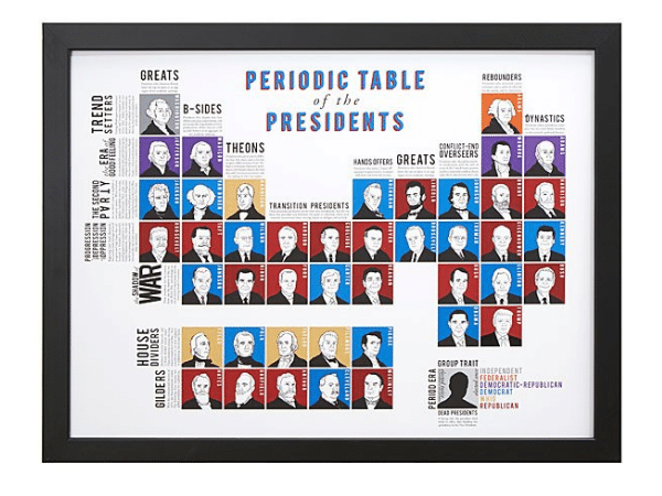 Periodic Table of Presidents Poster